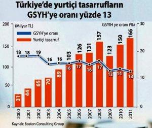 tr_tasarruf_oranlari_2000-2011