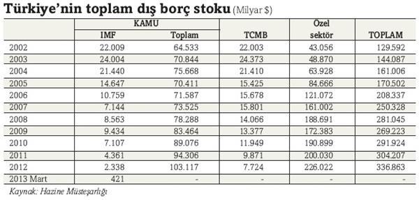 turkiye_toplam_dis_borc_stoku