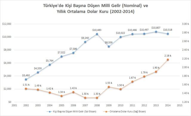 turkiye_kisi_basina_gelir_2002-2014