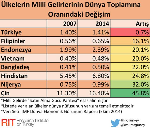 tr_milli_gelir_gelisen_ulkelerle_karsilastirma